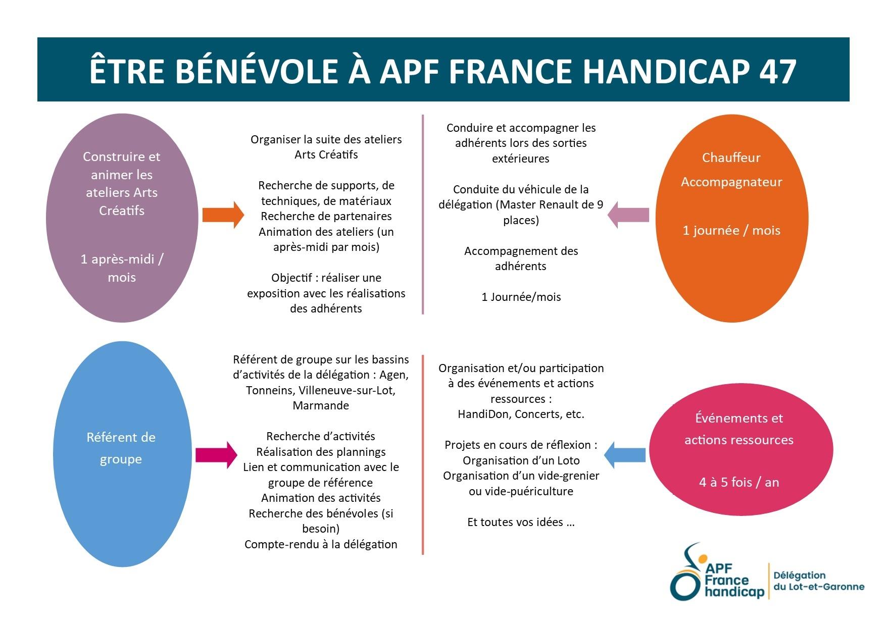 Être Bénévole à APF France handicap 47 - P03.jpg