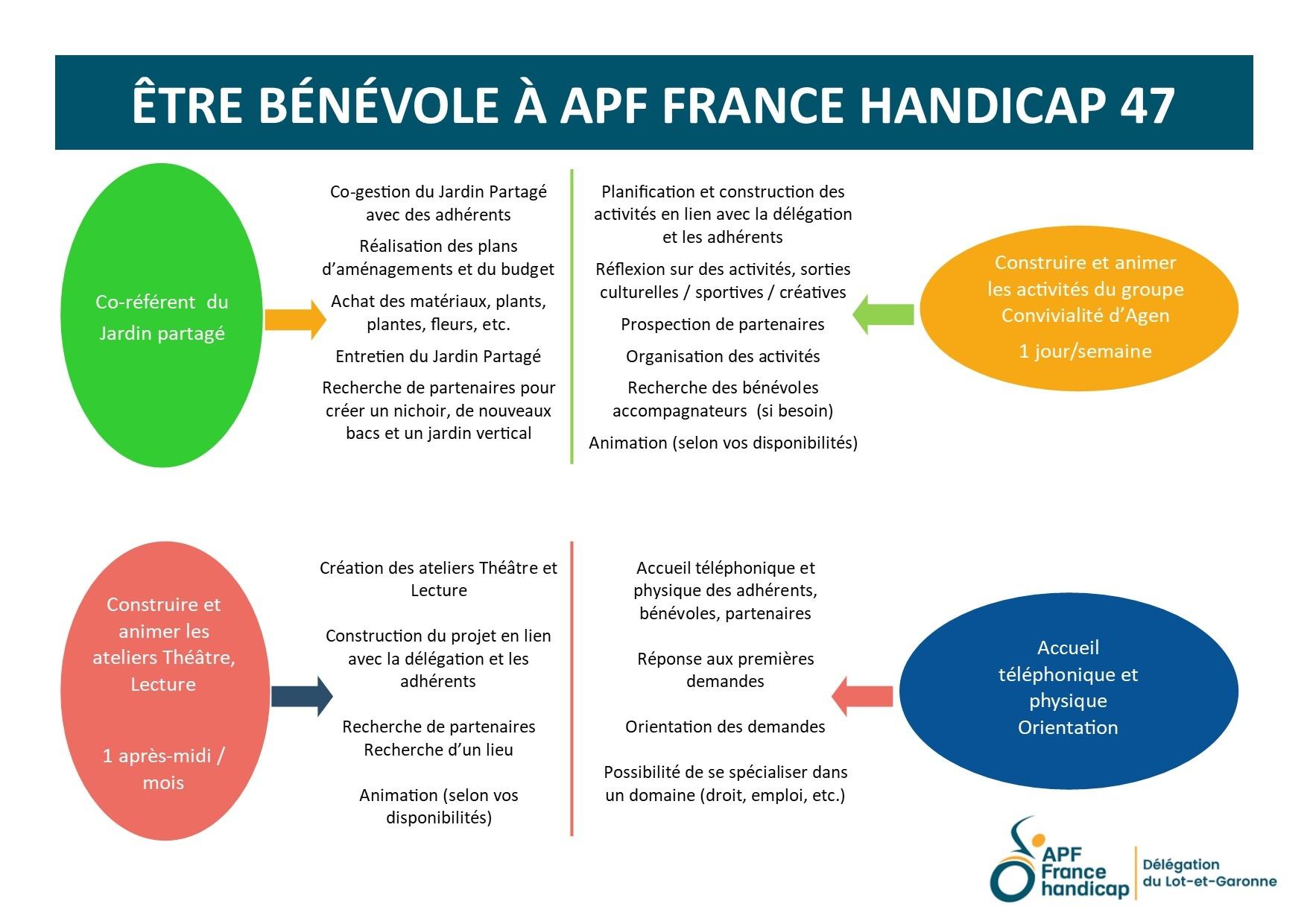 Être Bénévole à APF France handicap 47 - P02.jpg